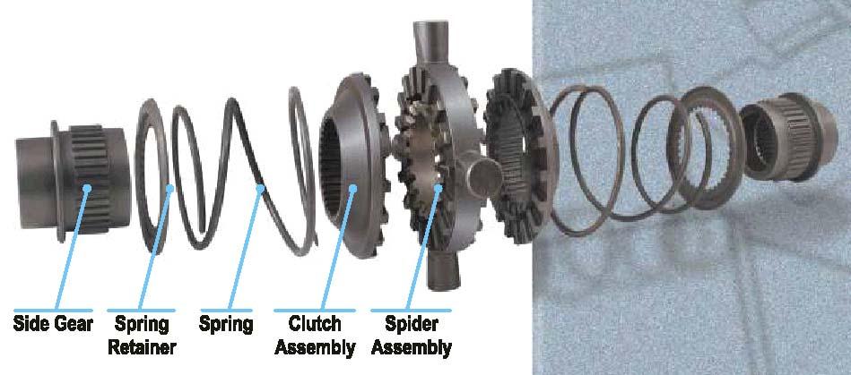 Подробно о схемах работы различных дифференциалов.  Дифференциал - это механическое устройство, которое передает...