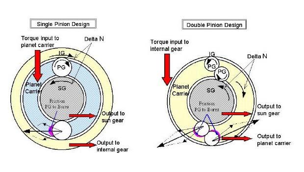 ...того, как можно сделать этот дифференциал симметричным (два типа конструкции на кинематической схеме ниже).